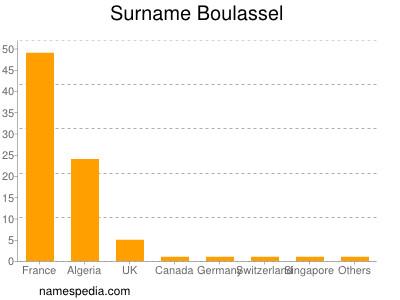 Surname Boulassel
