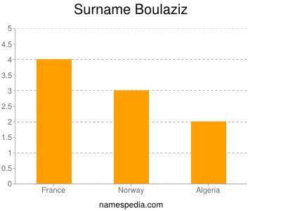Surname Boulaziz