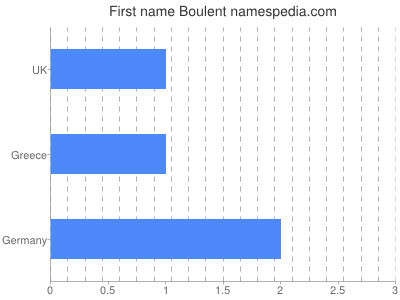 Given name Boulent