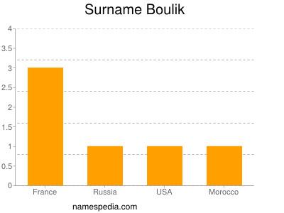 Surname Boulik