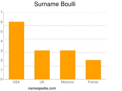 Surname Boulli