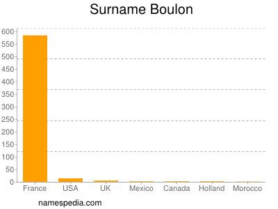 Familiennamen Boulon