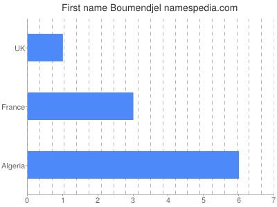 Given name Boumendjel
