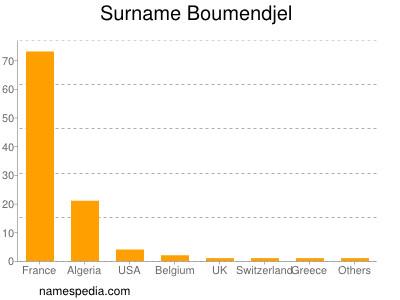 Surname Boumendjel