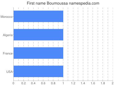 Given name Boumoussa