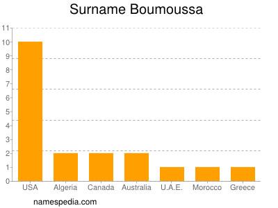 Surname Boumoussa