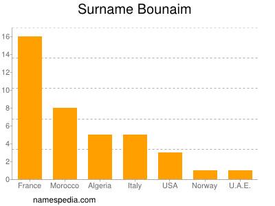 Surname Bounaim