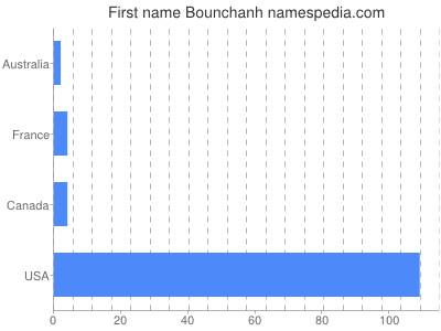 Given name Bounchanh