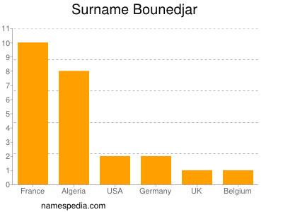 nom Bounedjar