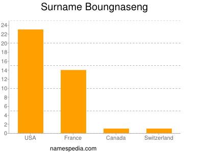 Surname Boungnaseng