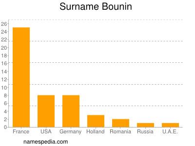 Surname Bounin