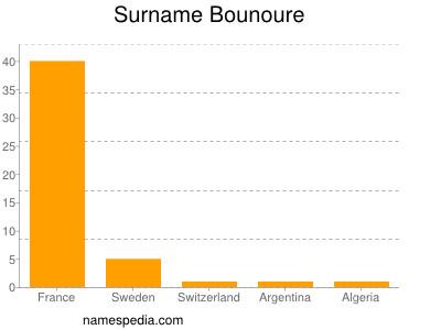 Surname Bounoure