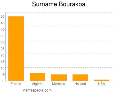 Surname Bourakba