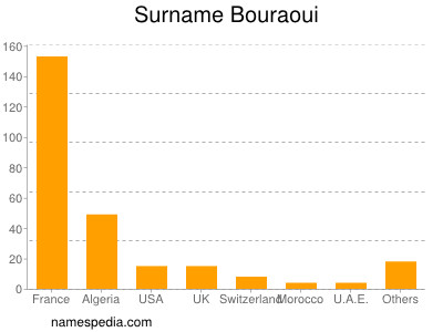Surname Bouraoui