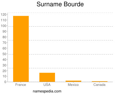 Surname Bourde
