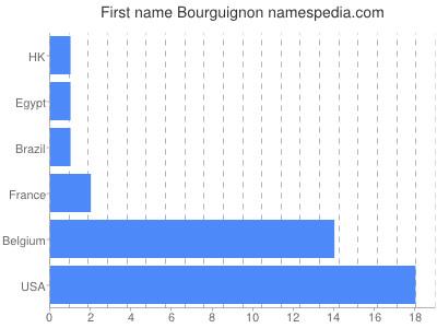 Vornamen Bourguignon