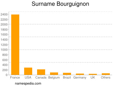 Familiennamen Bourguignon