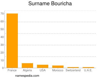 Surname Bouricha
