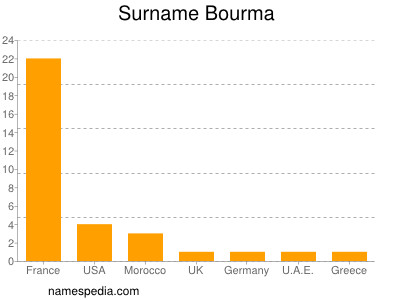 Surname Bourma