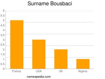 Surname Bousbaci