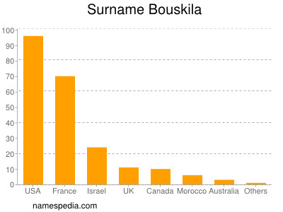 Surname Bouskila