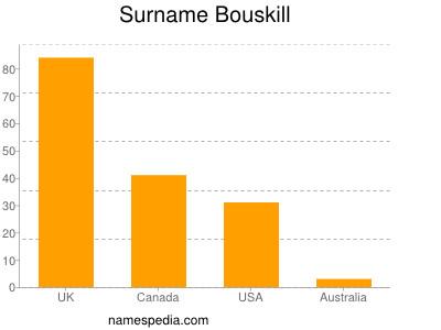 Surname Bouskill