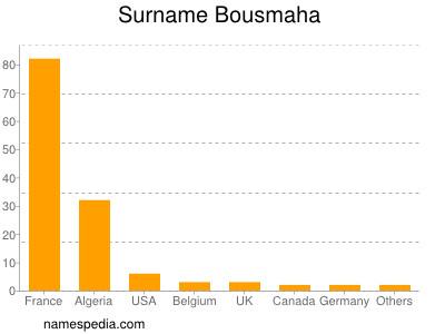 Surname Bousmaha