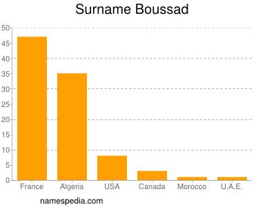 Surname Boussad
