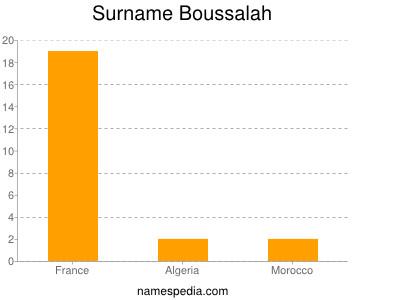 Familiennamen Boussalah