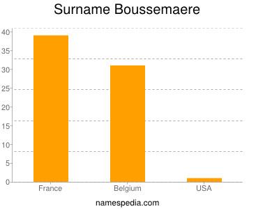 Surname Boussemaere
