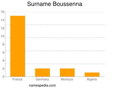 Surname Boussenna