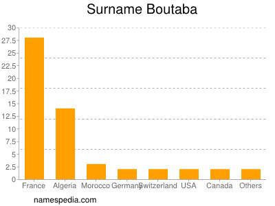 Surname Boutaba