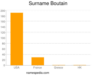 Surname Boutain