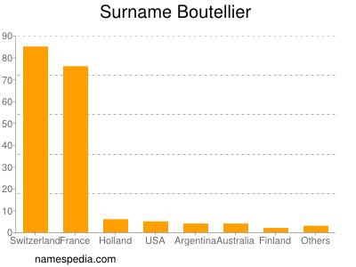 nom Boutellier