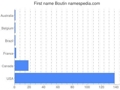 Given name Boutin