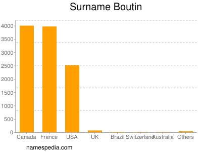 Surname Boutin