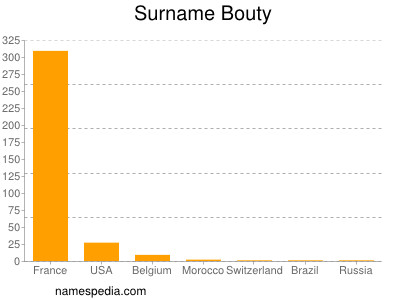 Surname Bouty