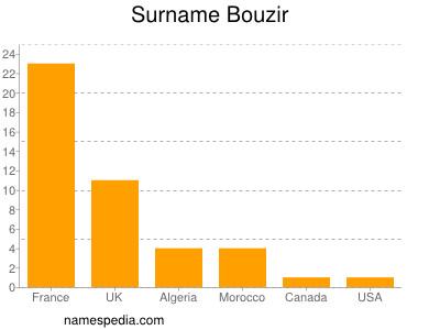Familiennamen Bouzir