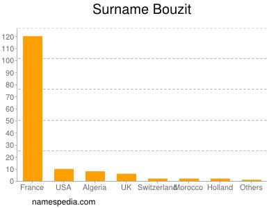 Surname Bouzit