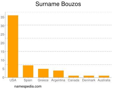 Surname Bouzos