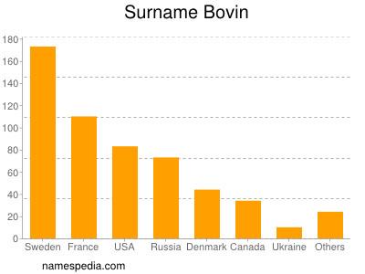 Surname Bovin
