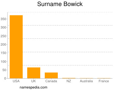 Surname Bowick