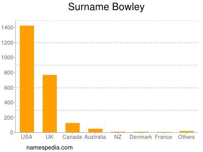 Surname Bowley