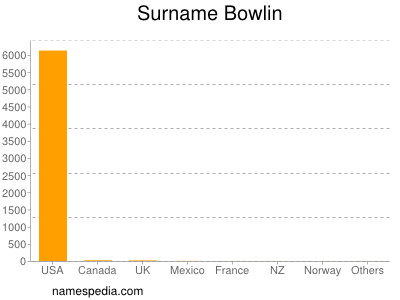 Surname Bowlin