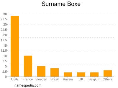 Surname Boxe