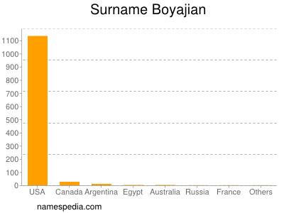 Surname Boyajian