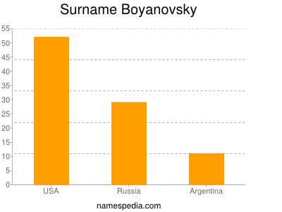 Familiennamen Boyanovsky