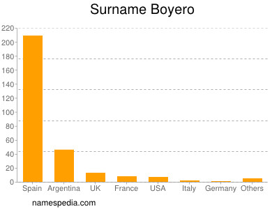 Surname Boyero