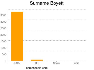 Familiennamen Boyett