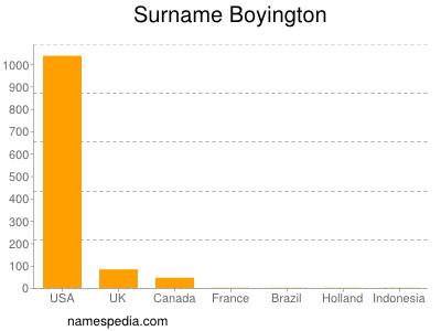 Surname Boyington